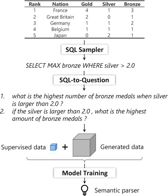 Figure 2 for Question Generation from SQL Queries Improves Neural Semantic Parsing