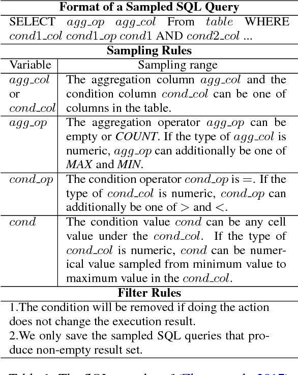 Figure 1 for Question Generation from SQL Queries Improves Neural Semantic Parsing