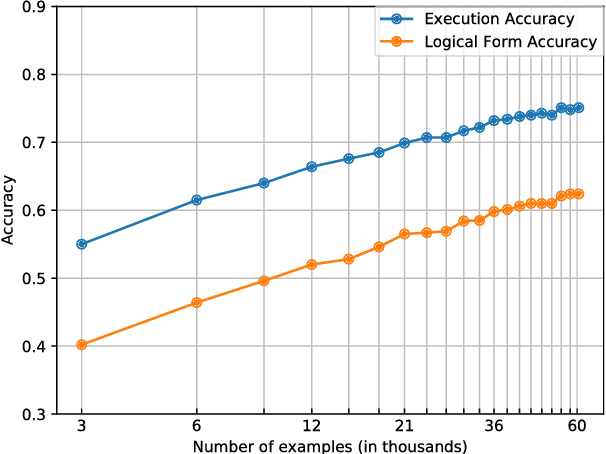 Figure 4 for Question Generation from SQL Queries Improves Neural Semantic Parsing