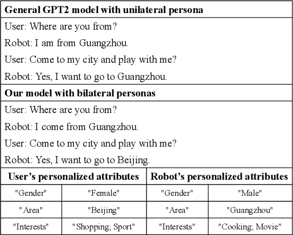 Figure 1 for Bilateral Personalized Dialogue Generation with Dynamic Persona-Aware Fusion