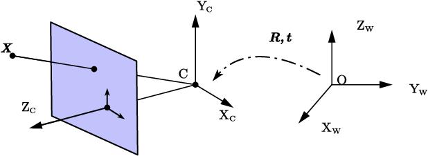 Figure 1 for PI-BA Bundle Adjustment Acceleration on Embedded FPGAs with Co-observation Optimization