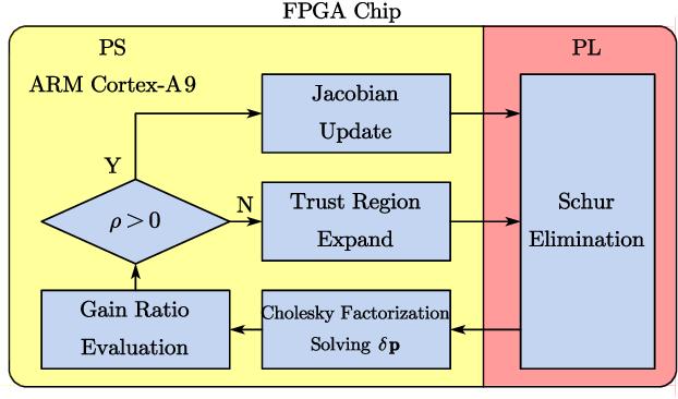 Figure 2 for PI-BA Bundle Adjustment Acceleration on Embedded FPGAs with Co-observation Optimization