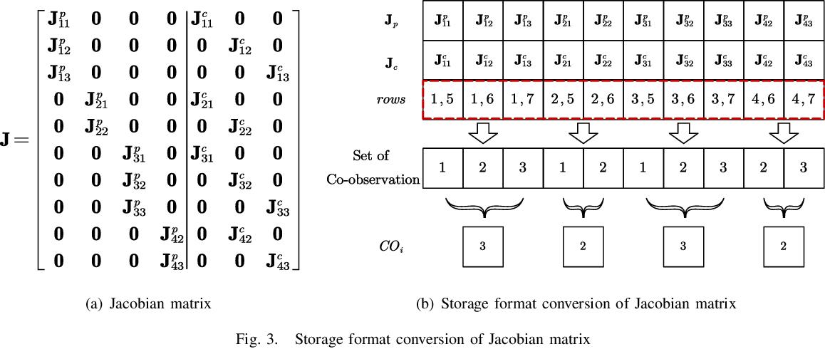 Figure 3 for PI-BA Bundle Adjustment Acceleration on Embedded FPGAs with Co-observation Optimization