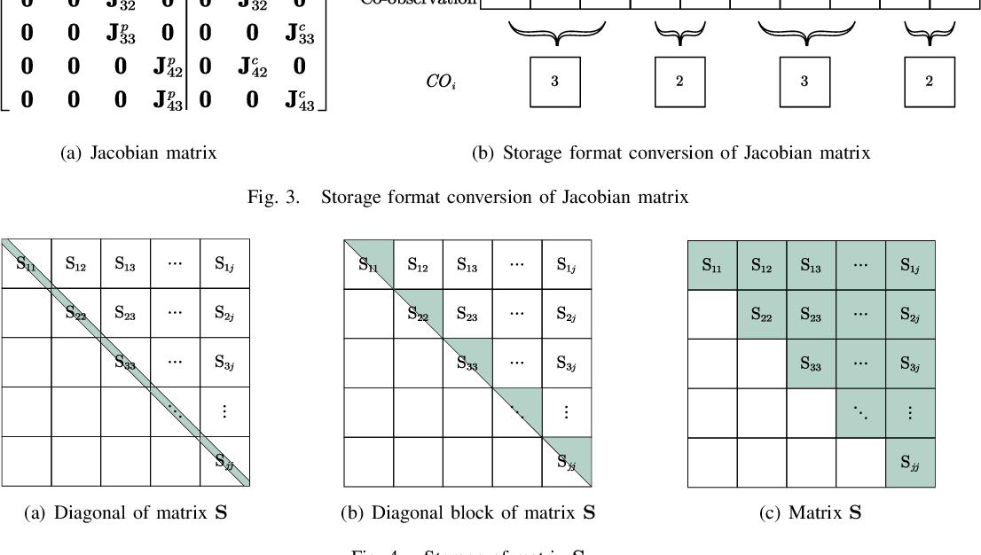 Figure 4 for PI-BA Bundle Adjustment Acceleration on Embedded FPGAs with Co-observation Optimization