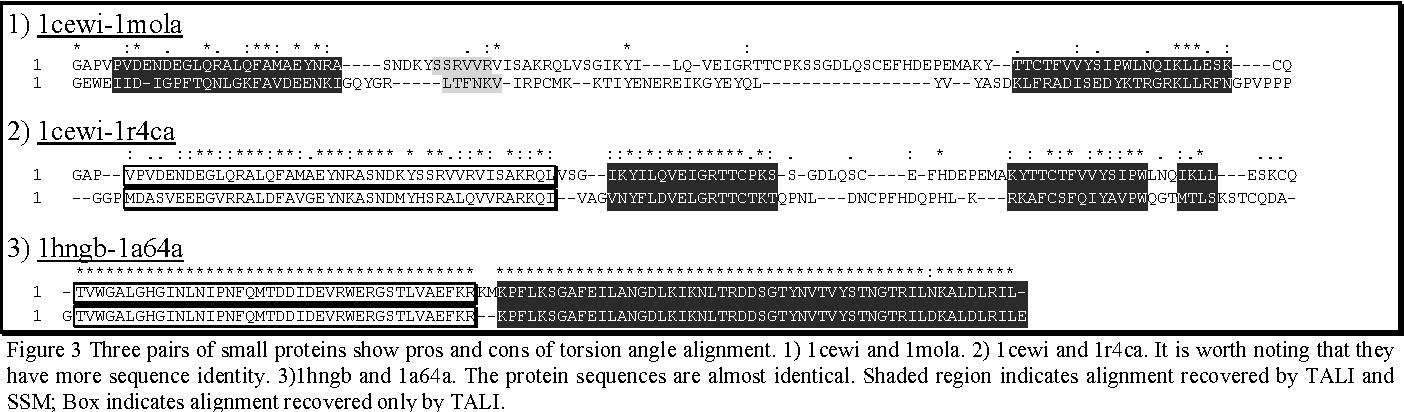 Figure 2 for TALI: Protein Structure Alignment Using Backbone Torsion Angles
