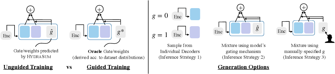 Figure 3 for HydraSum -- Disentangling Stylistic Features in Text Summarization using Multi-Decoder Models