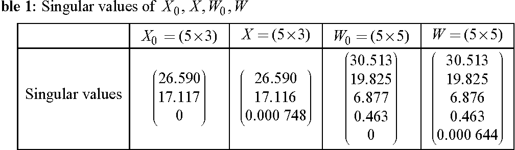 The General Linear Model and the Generalized Singular Value ...