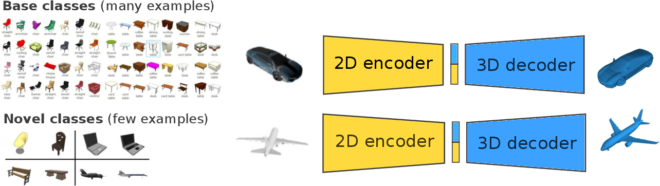 Figure 1 for Learning Compositional Shape Priors for Few-Shot 3D Reconstruction