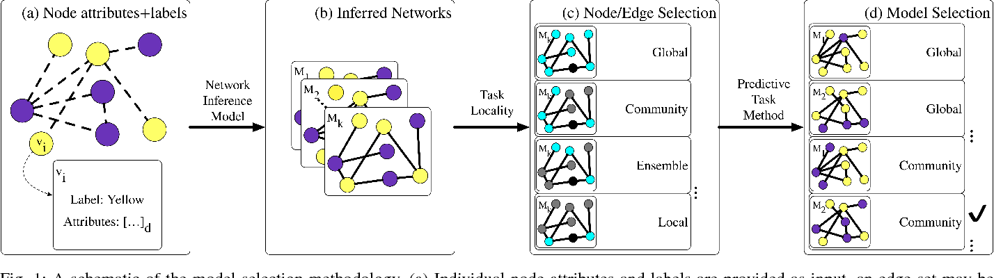 Figure 1 for Network Model Selection for Task-Focused Attributed Network Inference