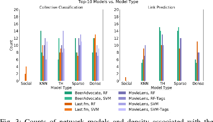 Figure 3 for Network Model Selection for Task-Focused Attributed Network Inference