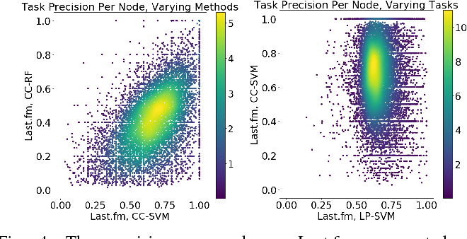 Figure 4 for Network Model Selection for Task-Focused Attributed Network Inference