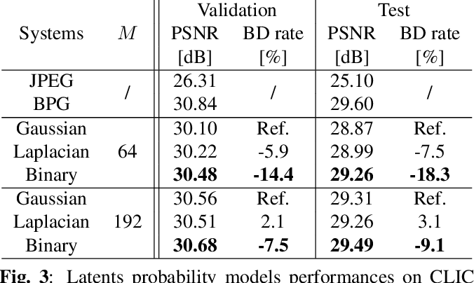 Figure 3 for Binary Probability Model for Learning Based Image Compression