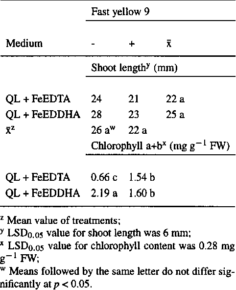 Table 3 from Importance of the iron chelate formula for
