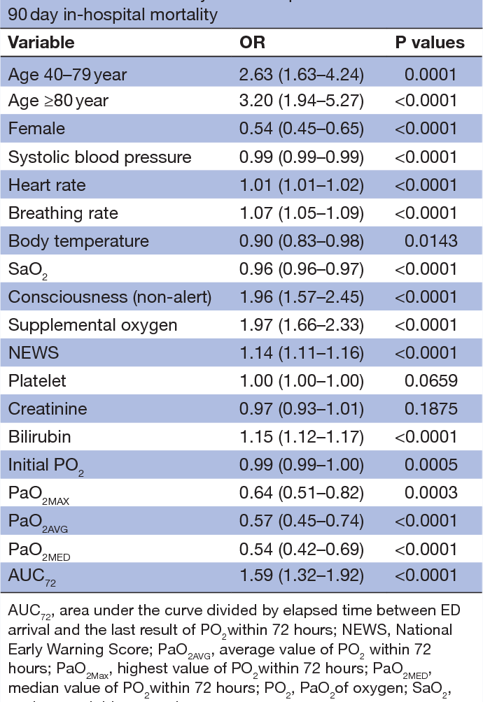 PDF] Harmful effects of early hyperoxaemia in patients