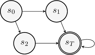 Figure 4 for On the Convergence and Optimality of Policy Gradient for Coherent Risk
