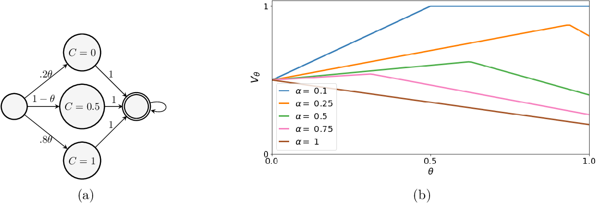 Figure 1 for On the Convergence and Optimality of Policy Gradient for Coherent Risk