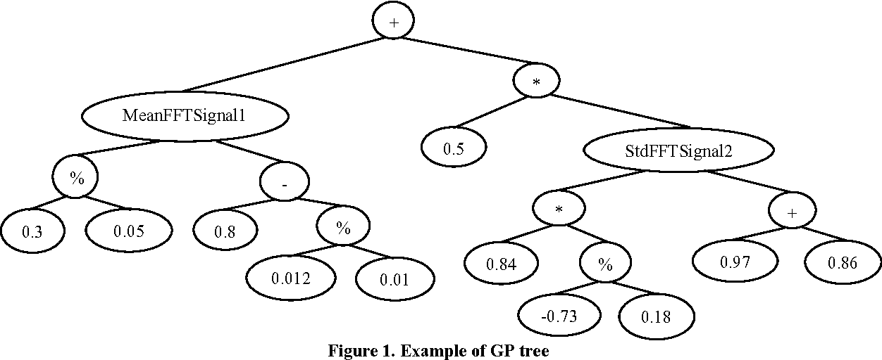 Figure 1 for Classification of Two-channel Signals by Means of Genetic Programming