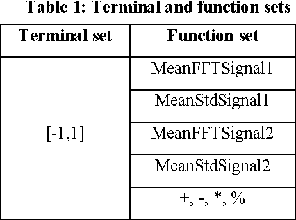 Figure 2 for Classification of Two-channel Signals by Means of Genetic Programming
