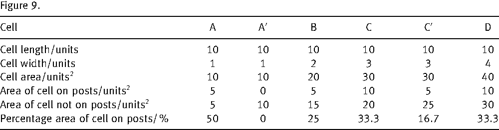Table 3. Percentage area of theoretical cells of different widths on post structures as described in Figure 9.