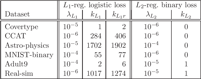 Figure 4 for A Quasi-Newton Approach to Nonsmooth Convex Optimization Problems in Machine Learning