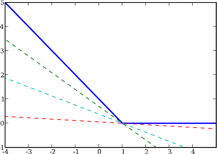 Figure 3 for A Quasi-Newton Approach to Nonsmooth Convex Optimization Problems in Machine Learning