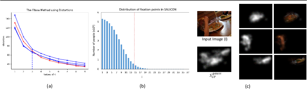 Figure 3 for RecSal : Deep Recursive Supervision for Visual Saliency Prediction