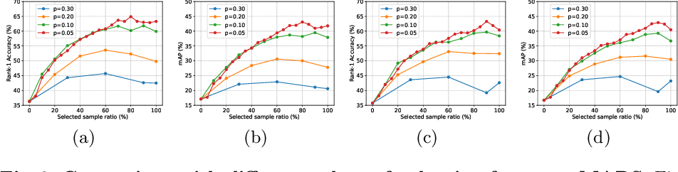 Figure 4 for Exploiting Temporal Coherence for Self-Supervised One-shot Video Re-identification