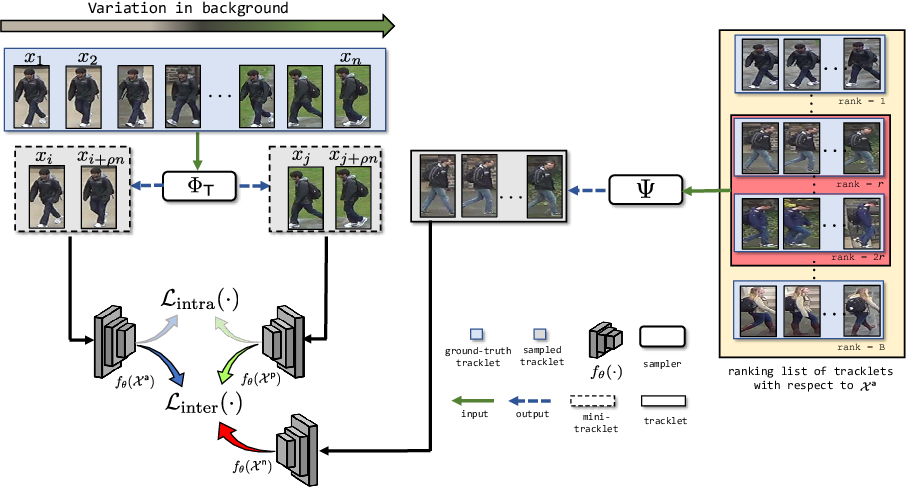 Figure 2 for Exploiting Temporal Coherence for Self-Supervised One-shot Video Re-identification