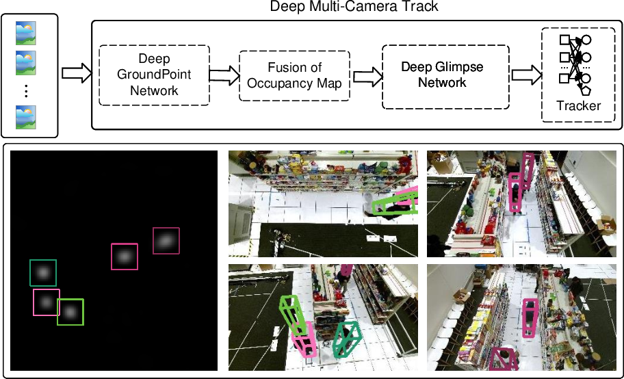 Figure 1 for Real-time 3D Deep Multi-Camera Tracking