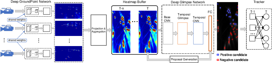 Figure 3 for Real-time 3D Deep Multi-Camera Tracking