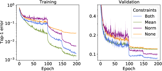 Figure 1 for Learning by Turning: Neural Architecture Aware Optimisation