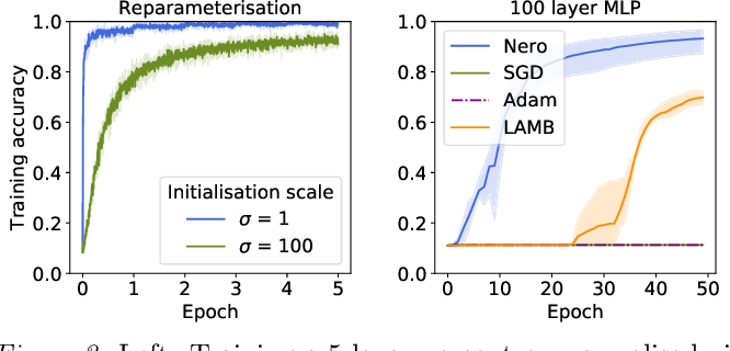 Figure 4 for Learning by Turning: Neural Architecture Aware Optimisation