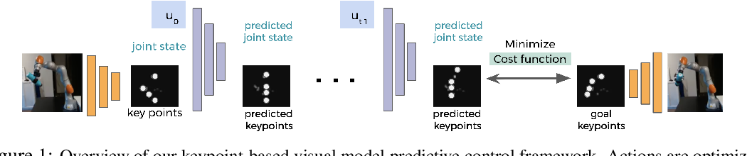 Figure 1 for Model-Based Inverse Reinforcement Learning from Visual Demonstrations