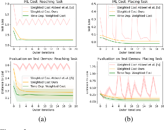 Figure 3 for Model-Based Inverse Reinforcement Learning from Visual Demonstrations