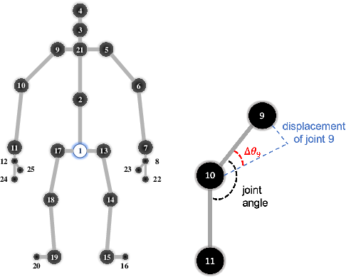 Figure 3 for Towards Understanding the Adversarial Vulnerability of Skeleton-based Action Recognition
