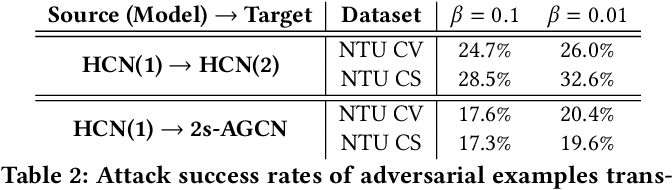 Figure 4 for Towards Understanding the Adversarial Vulnerability of Skeleton-based Action Recognition