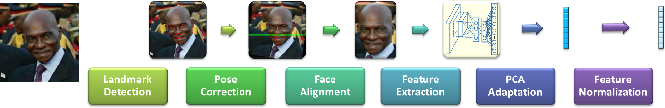 Figure 1 for Face Recognition Using Deep Multi-Pose Representations