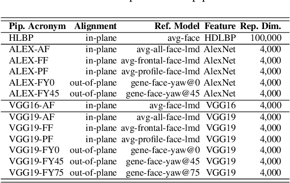 Figure 2 for Face Recognition Using Deep Multi-Pose Representations
