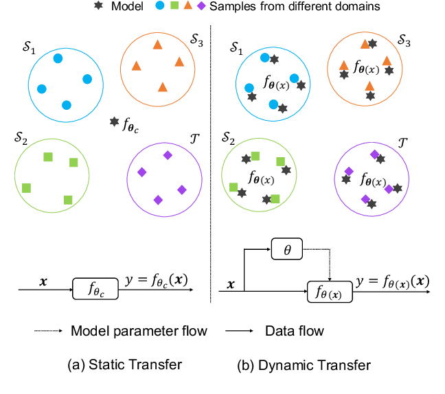Figure 1 for Dynamic Transfer for Multi-Source Domain Adaptation
