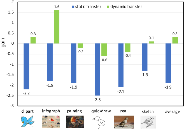 Figure 3 for Dynamic Transfer for Multi-Source Domain Adaptation