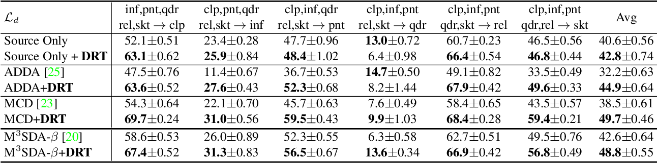 Figure 4 for Dynamic Transfer for Multi-Source Domain Adaptation