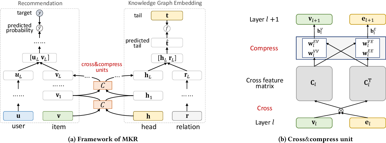 Figure 1 for Multi-Task Feature Learning for Knowledge Graph Enhanced Recommendation