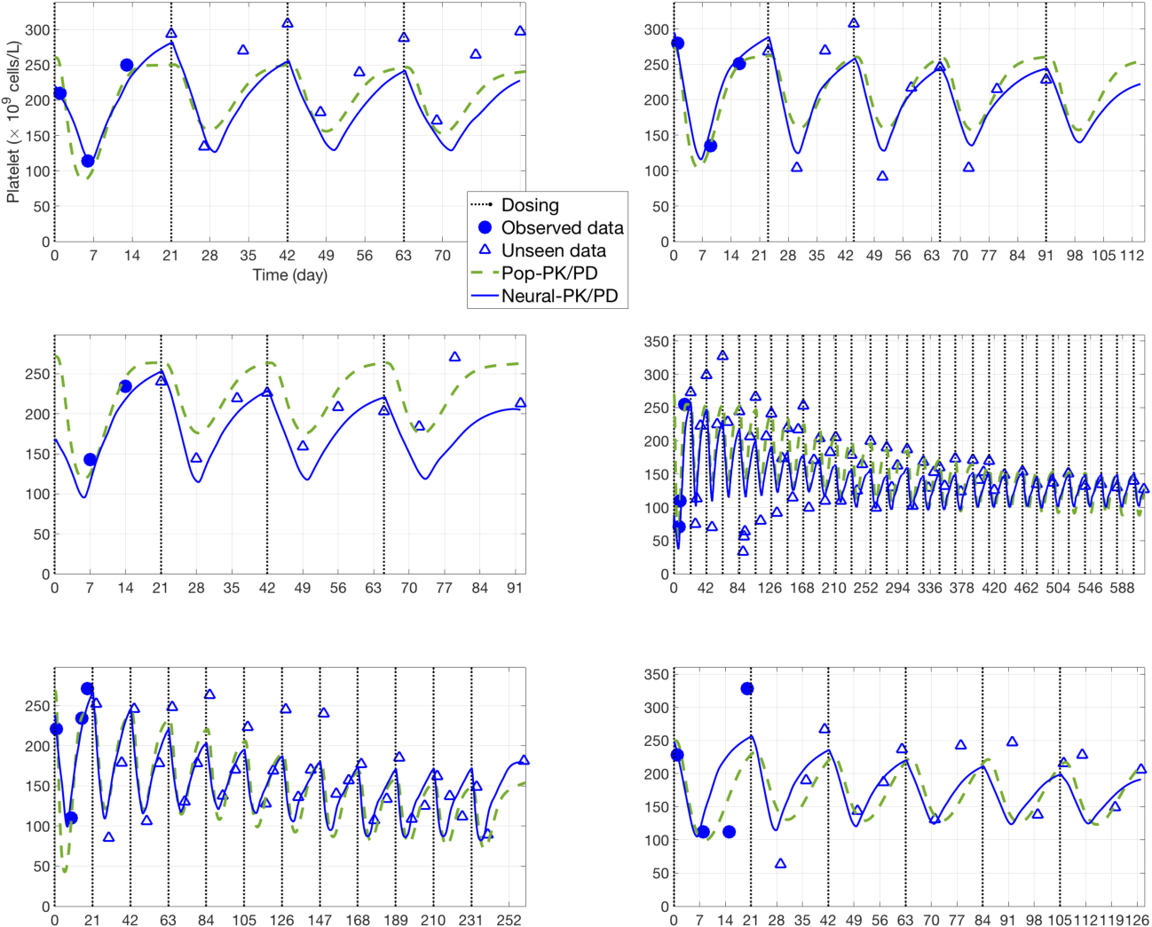 Figure 4 for Deep learning prediction of patient response time course from early data via neural-pharmacokinetic/pharmacodynamic modeling