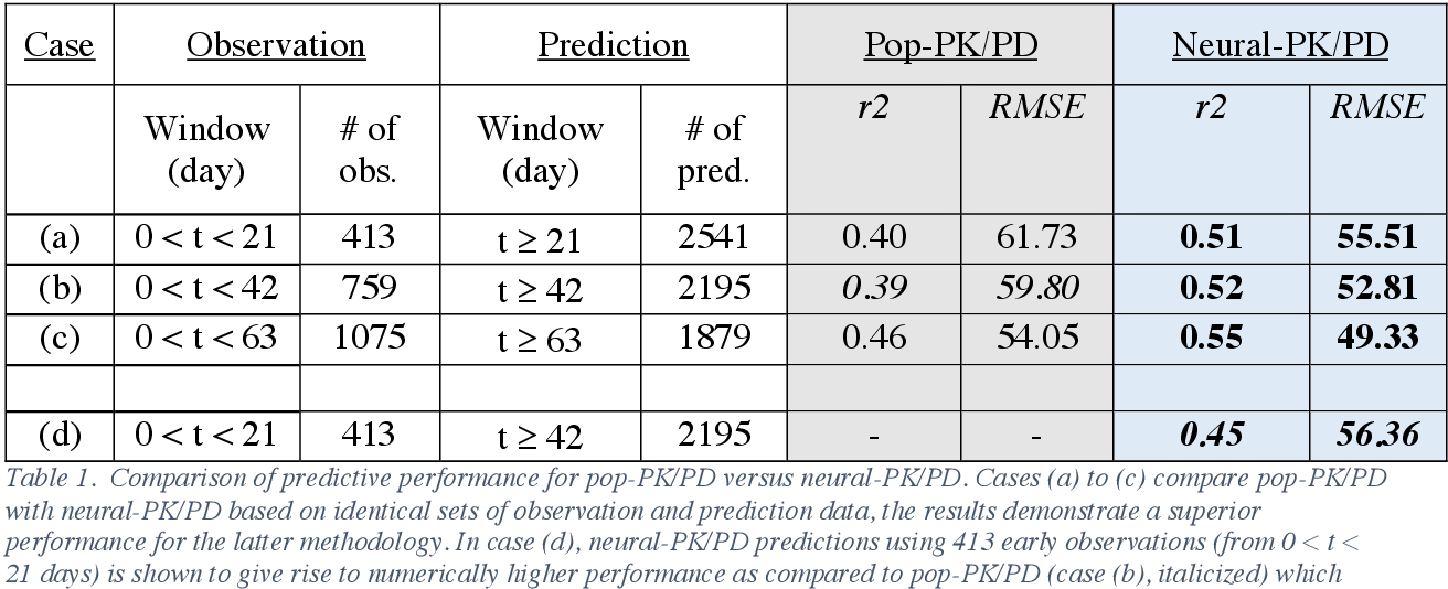 Figure 2 for Deep learning prediction of patient response time course from early data via neural-pharmacokinetic/pharmacodynamic modeling