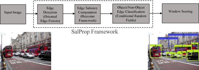 Figure 1 for SalProp: Salient object proposals via aggregated edge cues