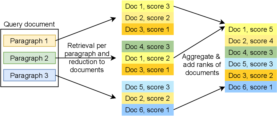 Figure 2 for DoSSIER@COLIEE 2021: Leveraging dense retrieval and summarization-based re-ranking for case law retrieval
