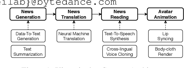 Figure 1 for Xiaomingbot: A Multilingual Robot News Reporter