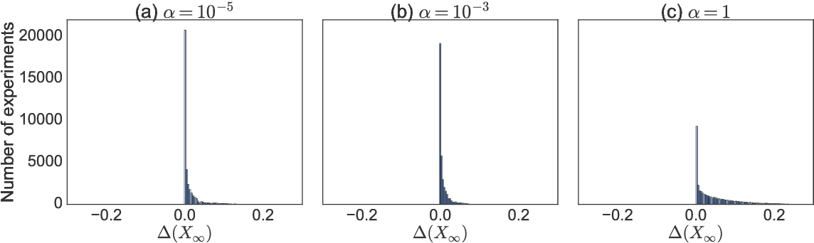 Figure 4 for Implicit Regularization in Matrix Factorization