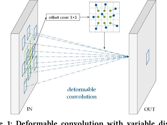 Figure 1 for CoDeNet: Algorithm-hardware Co-design for Deformable Convolution