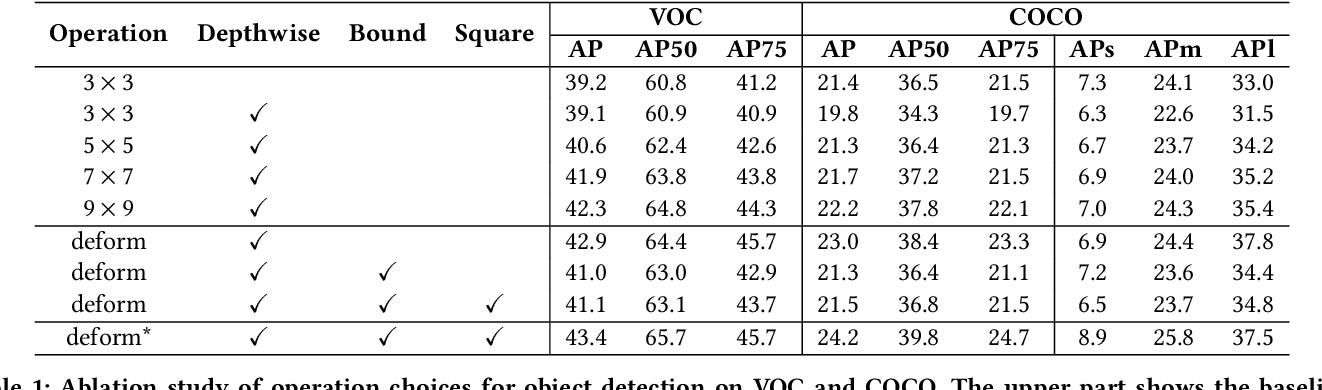 Figure 2 for CoDeNet: Algorithm-hardware Co-design for Deformable Convolution